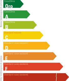 classi energetiche risparmio, benessere abitativo e sostenibilità